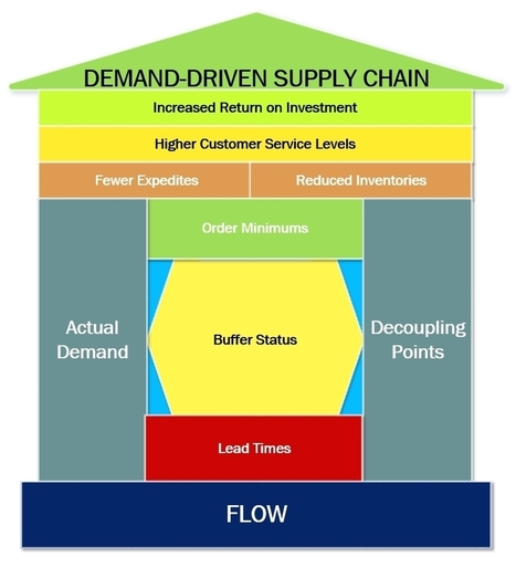 Gee Whiz 2 ROI: Demand-Driven Breakthroughs in ... | Kinaxis Supply Chain Expert Community | Supply chain News and trends | Scoop.it
