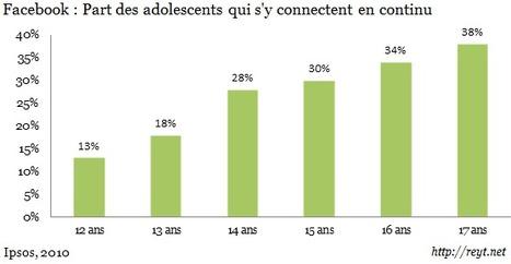 Facebook : 27% des adolescents l'utilisent tout au long de la journée   Web manager   Scoop.it