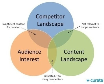 How to Find the Perfect Content Curation Topics for Your Content Strategy | Power of Content Curation | Scoop.it
