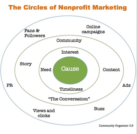 The Circles Of NonProfit Marketing | Black Sheep Strategy- Social Media | Scoop.it