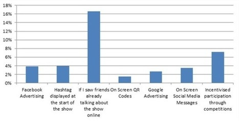 TV viewing in the UK being driven by social media buzz | Multi Platform TV Daily | Scoop.it