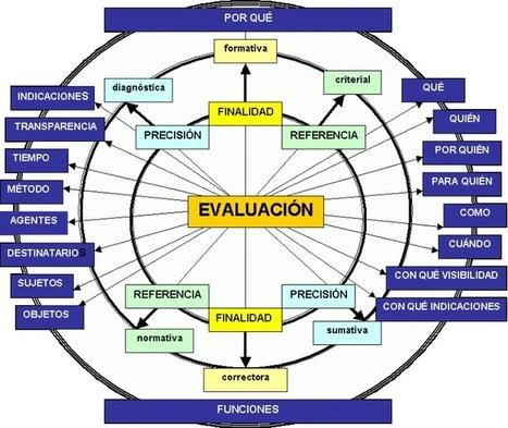 Escribiendo otra evaluación! (Ed. Disruptiva) | Pasion por el Conocimiento | Scoop.it