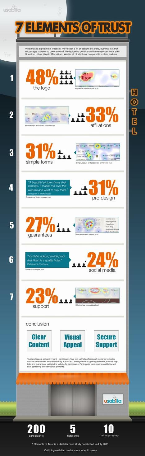 7 éléments qui permettent d'accroître la confiance du visiteur sur le site web d'un hôtel | Médias sociaux et tourisme | Scoop.it