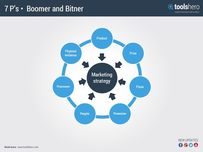 blockbuster marketing mix Marketing is a very complex concept that involves a detailed process the types of strategies for marketing focus on a target audience and are directly related to what is known as the 4 up's of the marketing mix.