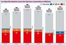 Des zones claires-obscures des négociations pré-électorales | À fond les gazettes ! | Scoop.it