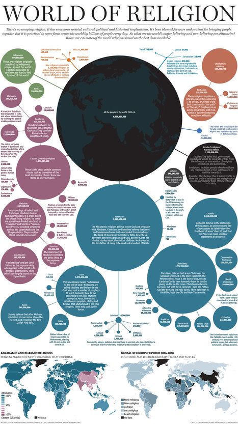 A Demographic Breakdown Of The World Of Religion | Culture | Scoop.it