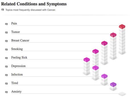 Visualizing Health Care Data | Nonprofit Data Visualization | Scoop.it