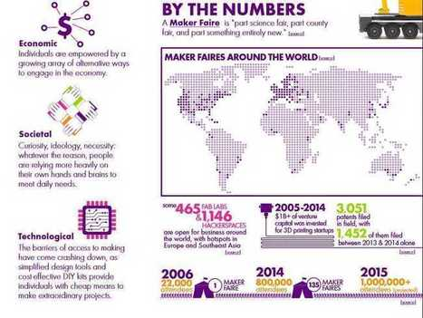 Infographic: How the maker movement is growing by leaps and bounds | eSchool News | The Slothful Cybrarian | Scoop.it