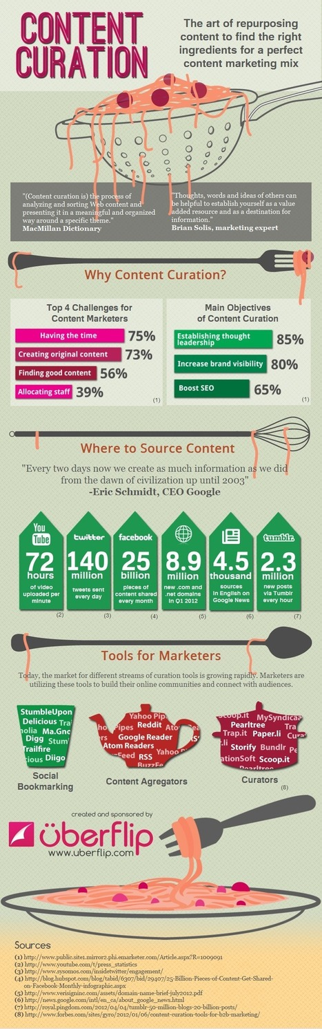 Using Curation to Create the Perfect Content Marketing Mix | Social Media and Web Infographics hh | Scoop.it