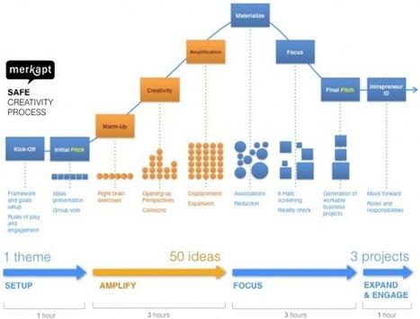 Atelier de créativité pour l'innovation - Merkapt | Design for User Experiences Now | Scoop.it