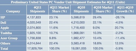 Apple becomes No. 3 PC maker in US with industry-leading 21% growth - Apple Insider | Apple Rocks! | Scoop.it