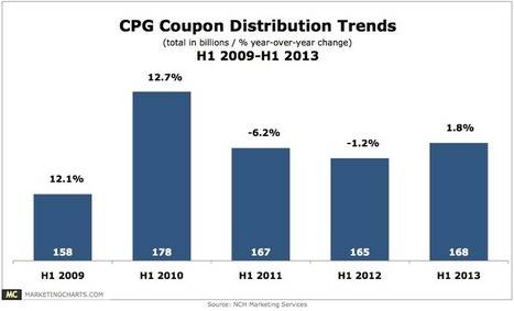 CPG Coupon Distribution Trends, H1 2009 - H1 2013 [CHART] | Couponing, M-Couponing, E-Couponing, M-Wallet & Co. | Scoop.it