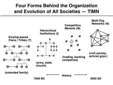 Lateral Organizations | Harold Jarche | Sobre TIC, Aprendizaje y Gestion del Conocimiento | Scoop.it