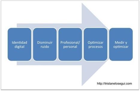 Pasos para optimizar tu estrategia personal en social media | Knowledge management, content curation, filtering systems ... | Scoop.it
