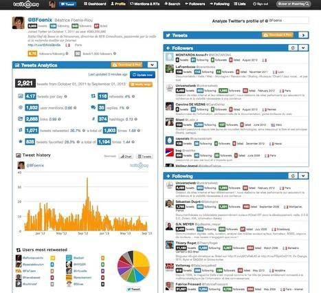 10 outils indispensables pour le twitteur-veilleur | image et branding | Scoop.it