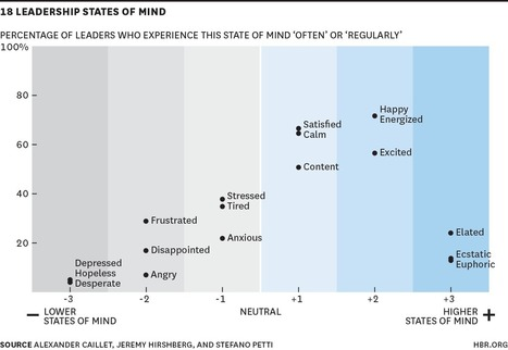 How Your State of Mind Affects Your Performance | School Leadership, Leadership, in General, Tools and Resources, Advice and humor | Scoop.it