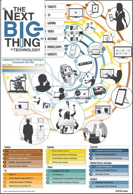 The Next Big Thing in Technology: Infographic | E-Learning and Online Teaching | Scoop.it
