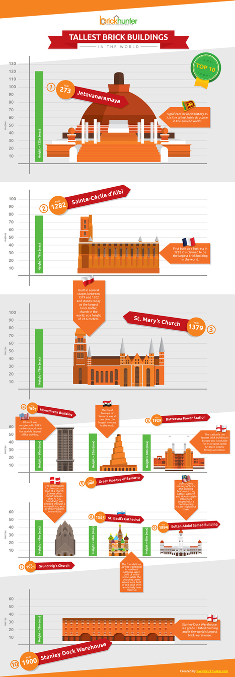 Tallest Brick Buildings in the World - Infographic - AEC Business | Construction Information | Scoop.it