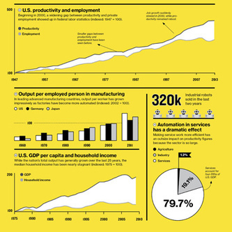 How Technology Is Destroying Jobs   MIT Technology Review   Futurewaves   Scoop.it