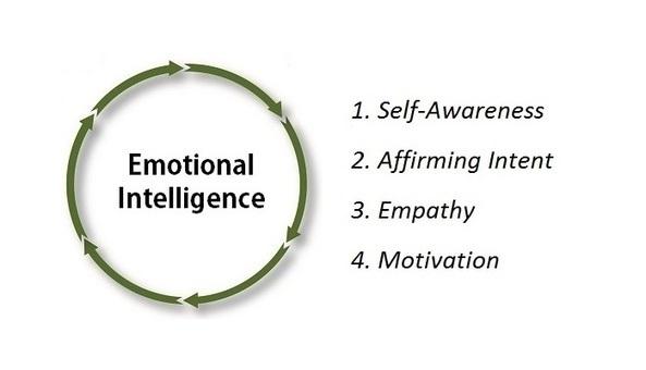 short essay emotional intelligence Free essay: emotional intelligence students name university affiliation course details emotional intelligence emotional intelligence is the possession of an.