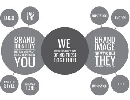 Branding: The Unspoken Hero of Startups   Marketing   Scoop.it