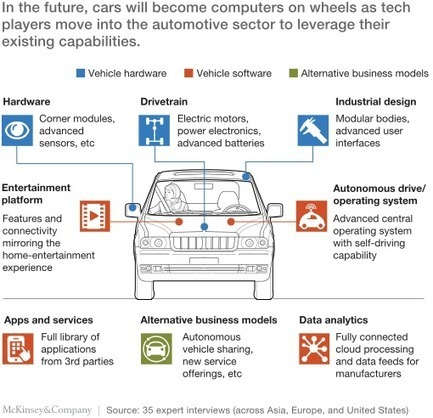 How the convergence of automotive and tech will create a new ecosystem ! | Management - Innovation -Technology and beyond | Scoop.it