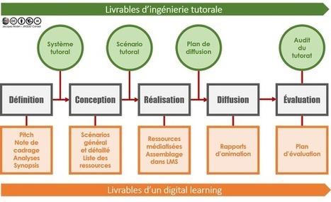 Blog de t@d: Articulation des livrables de l'ingénierie tutorale avec ceux d'un digital learning | tad | Scoop.it