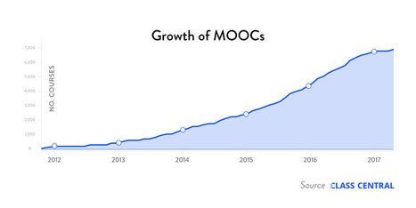 Monetization over Massiveness: A Review of MOOC Stats and Trends in 2016 — Class Central | Era Digital - um olhar ciberantropológico | Scoop.it