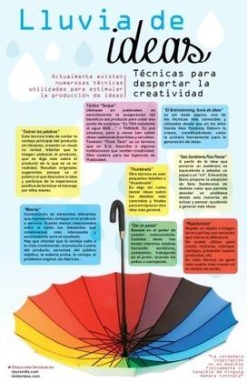 Infografía en tamaño completo: Técnicas para despertar la creatividad | TIC, educación y demás temas | Scoop.it