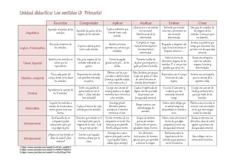 Ejemplo de integración Taxonomía de Bloom con las Inteligencias Múltiples de Gardner en primaria -Orientacion Andujar | FOTOTECA INFANTIL | Scoop.it
