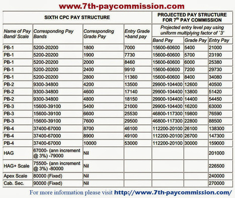 What are the expected 7th Pay Commission Pay Scales? | Sarkari Naukri Samachar | Scoop.it
