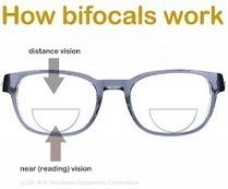 45d6f780836 Bifocal Glasses Online Buy Today