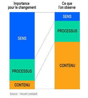 La conduite du changement : une compétence clé pour les managers - Journal du Net | Améliorer les performance de son équipe | Scoop.it