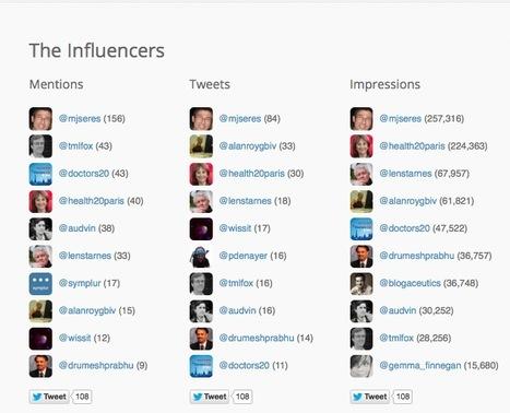 #doctors20 Healthcare Social Media Analytics | Better Safety | Scoop.it