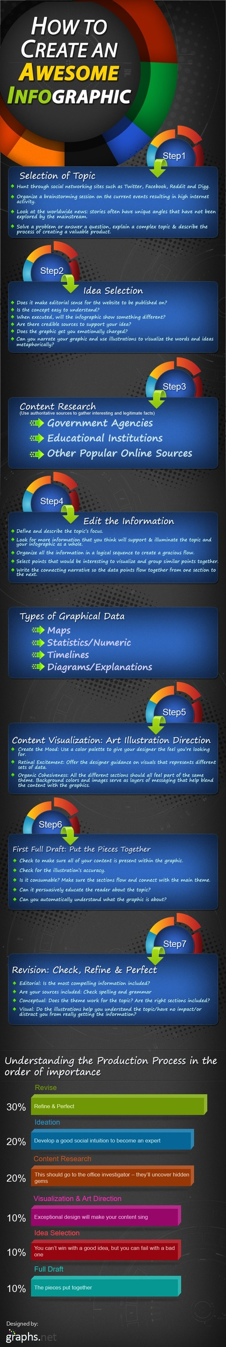How to Create an Awesome Infographic | Graphs.net | Infographics for education | Scoop.it