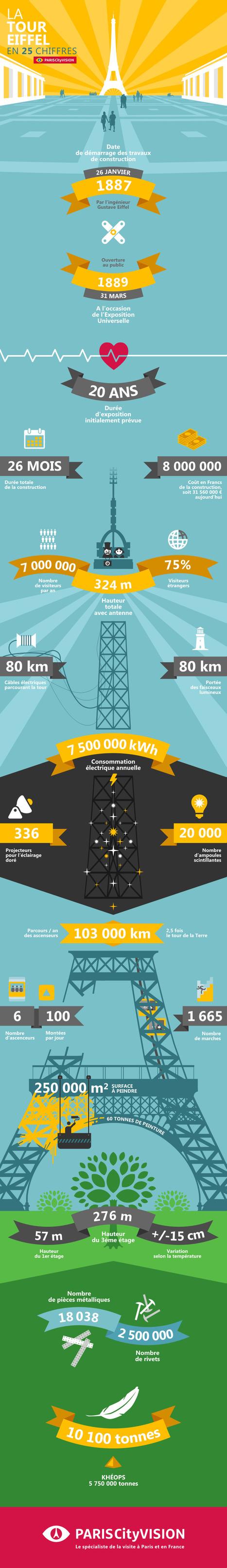 Infographie Tour Eiffel : la Tour Eiffel en 25 chiffres | Céka décore | Scoop.it