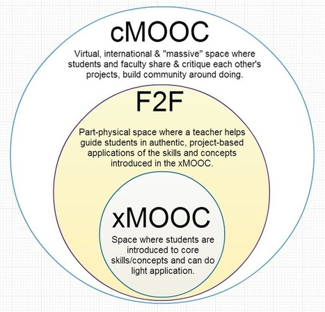 xMOOC Communities Should Learn From cMOOCs | EDUCAUSE.edu | The Mixing Panel | Scoop.it