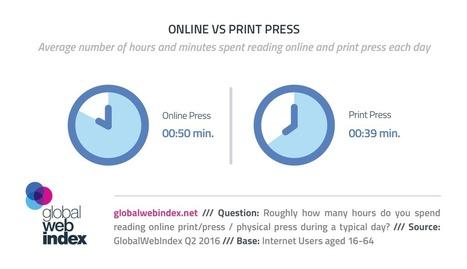 Online Press Grabs 50 Minutes a Day   Consumer Behavior in Digital Environments   Scoop.it