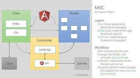 AngularJS with TypeScript and Windows Azure Mobile Services - Time Cockpit | Software innovations | Scoop.it