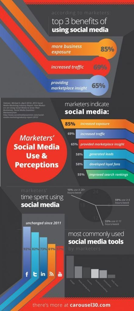 Infographic: Marketers' Use & Perceptions of Social Media | Carousel30 Digital Agency | Alexandria | Princeton | Raleigh | Social Media News and Info | Scoop.it
