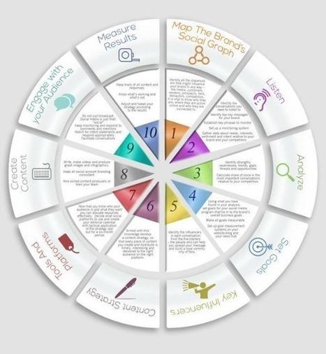 Définition d'une stratégie Médias Sociaux : les étapes clés | Médias Sociaux 2.0 | Scoop.it