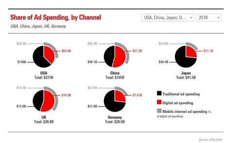 Etude: Les dépenses publicitaires sur mobiles en pleine croissance! | MARKETING DIGITAL: NOUVEAUX LEVIERS DU TOURISME | Scoop.it