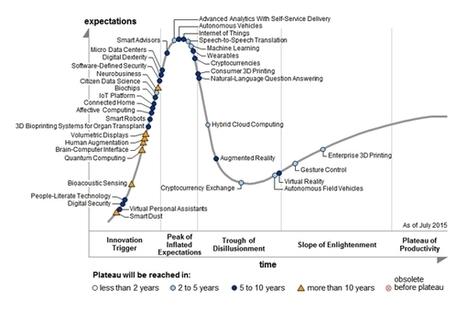 Cartographie des technologies émergentes en 2015 | high-tech, tendances et prospective | Scoop.it