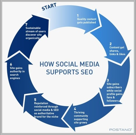 Why You Have Been Thinking of Social All Wrong - How Social Media Supports SEO | Big Brand Boost | Scoop.it