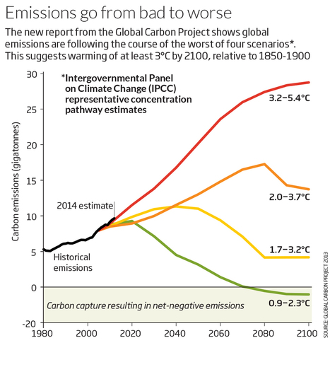 World on track for worst-case warming scenario - environment - 22 September 2014 - New Scientist   Leading for Nature   Scoop.it