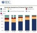 Parts de marché smartphone : Android représente quasiment 70% des ventes de 2012 selon Strategy Analytics - FrAndroid | Mobile & Magasins | Scoop.it