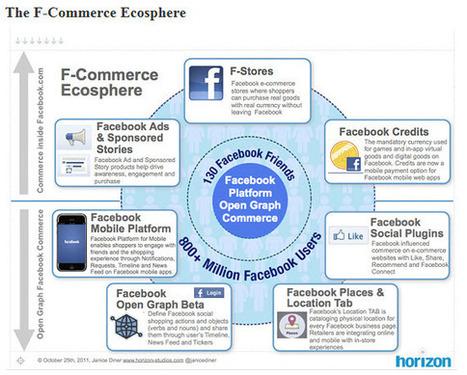 How 5 Top Fashion Facebook Pages Market on Facebook | Jeffbullas's Blog | lärresurser | Scoop.it