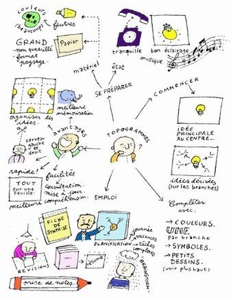 Le topogramme : mode d'emploi | François MAGNAN  Formateur Consultant | Scoop.it