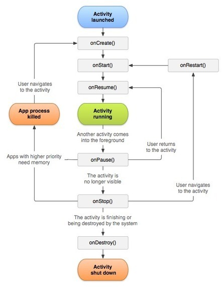 Android Activity Lifecycle - javatpoint | comun