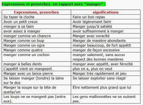 Wyrażenia związane z jedzeniem - słownictwo 1 - Francuski przy kawie